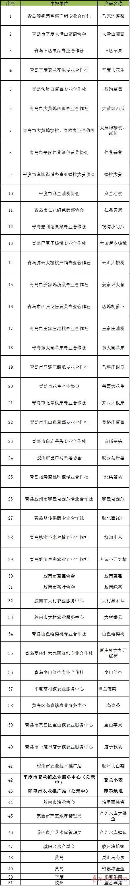 """青岛涉农产品商标超1.9万个 10个品牌""""全国驰名"""""""