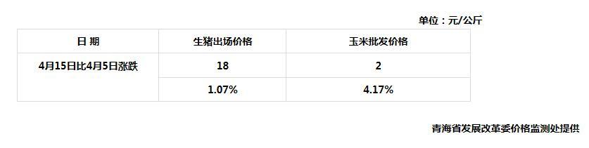 4月15日青海省生猪出场价格与主要批发市场玉米价格