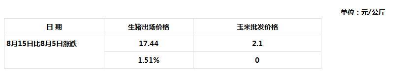 8月15日青海省生猪出场价格与主要批发市场玉米价格