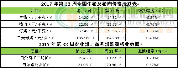 CFT第33周周评:猪价由跌转涨 后期猪肉需求将季节性好转