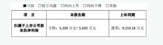 金新农:3季度业绩修正 预计亏损5200-5600万元