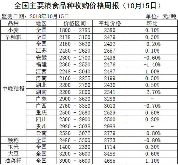 全国主要粮食品种收购价格周报(10月15日)