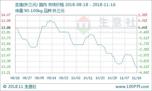 生意社:本周国内猪价承压下行(11.12-11.16)