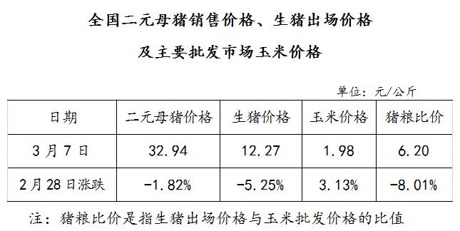 全国二元母猪销售价格、生猪出场价格及主要批发市场玉米价格(3月7日)