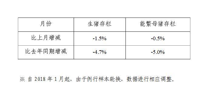 2018年2月份400个监测县生猪存栏信息