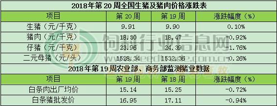 CFT第20周周评:猪肉价格持续走低 生猪价格上涨困难