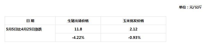 5月5日青海省生猪出场w88优德娱乐与主要批发市场玉米w88优德娱乐