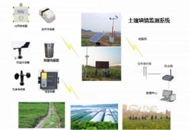 土壤墒情自动监测站,土壤墒情实时监测系统