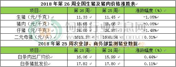 CFT第26周周评:猪价稳中震荡 后期或慢爬向上