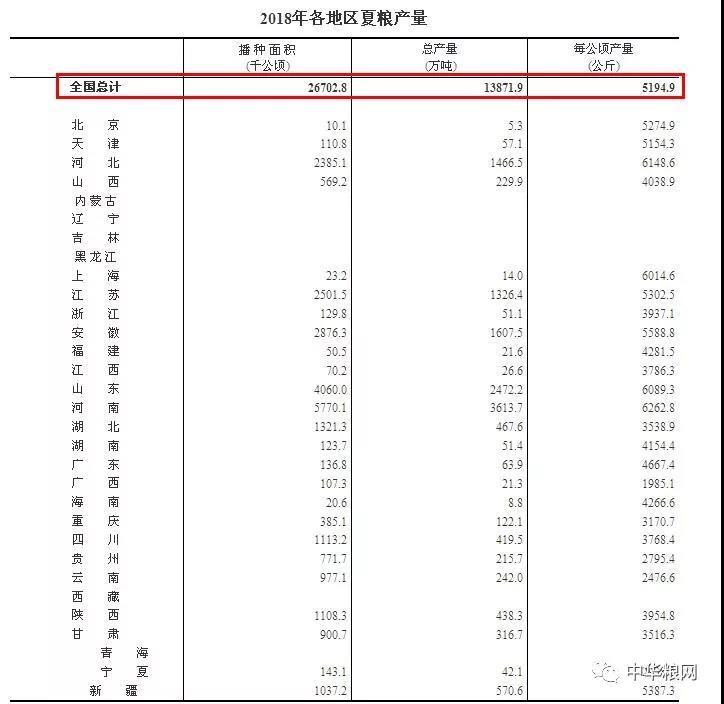 国家统计局:2018全国夏粮总产量13872万吨