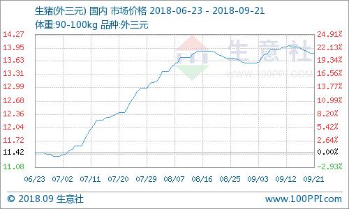 生意社:本周生猪价格小幅下滑(9.17-9.21)