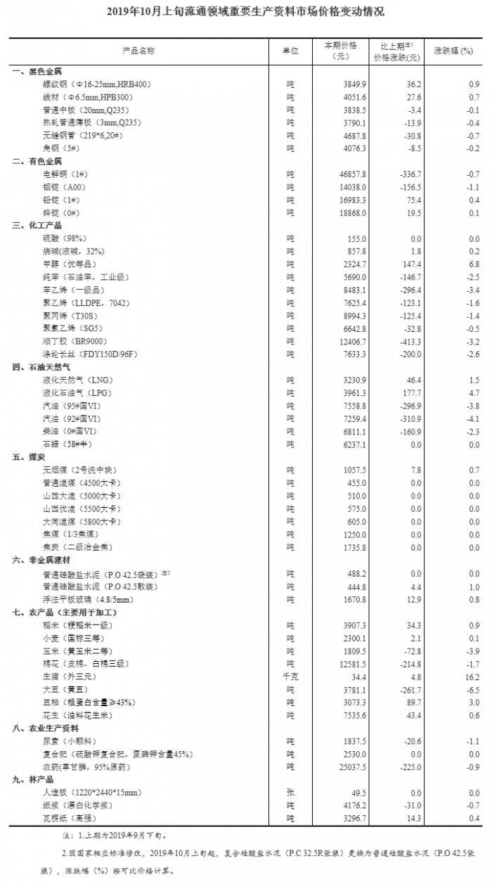 统计局:10月上旬生猪(外三元)价格为34.4元/千克