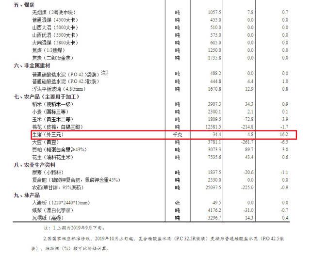 �藉�剁�璁″�锛�10��涓�������锛�澶�涓���锛�浠锋�煎��姣�涓�娑�16.2%