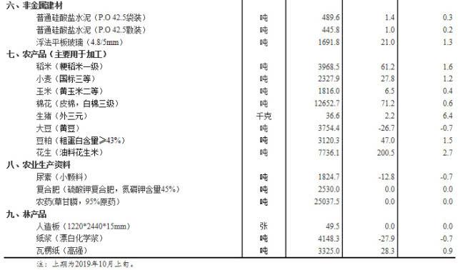 10月中旬生猪价格报36.6元/千克,环比上旬上涨6.4%