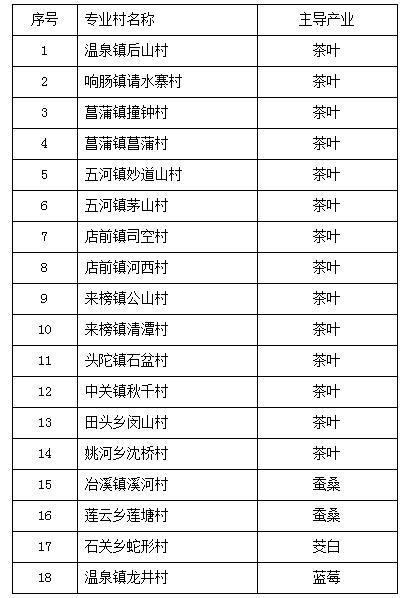 岳西县第三批县级一村一品专业示范村认定公示