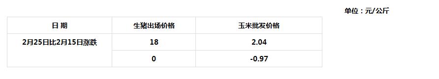 2月25日青海省生猪出场价格与主要批发市场玉米价格