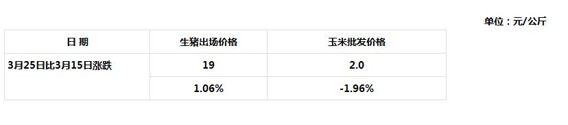 3月25日青海省生猪出场价格与主要批发市场玉米价格