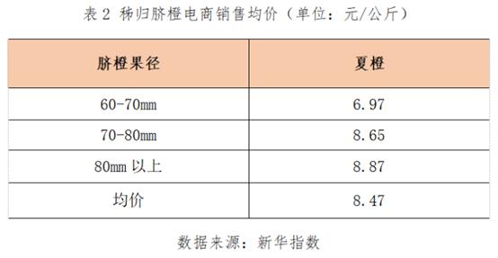 新华财经·指数丨8月31日-9月6日秭归脐橙产销价格延续上涨